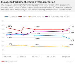 Euro voting intention