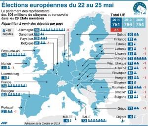 réparttion MEP